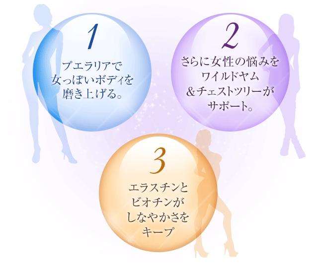 1きらきら期(卵胞期)は プエラリアで 女っぽいラインを 磨き上げる。2まったり期(黄体期)を ワイルドヤム&チェストツリーが サポート。3エラスチンとビオチンがカタチと肌触りをキープ